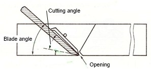Illustration showing how the blade angle and cutting angle combine to cut the timber
