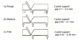 Illustration showing the touch points where the plane body rests on the timber