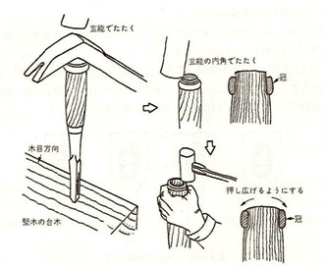 Illustration showing how to set the hoop at the top of the handle